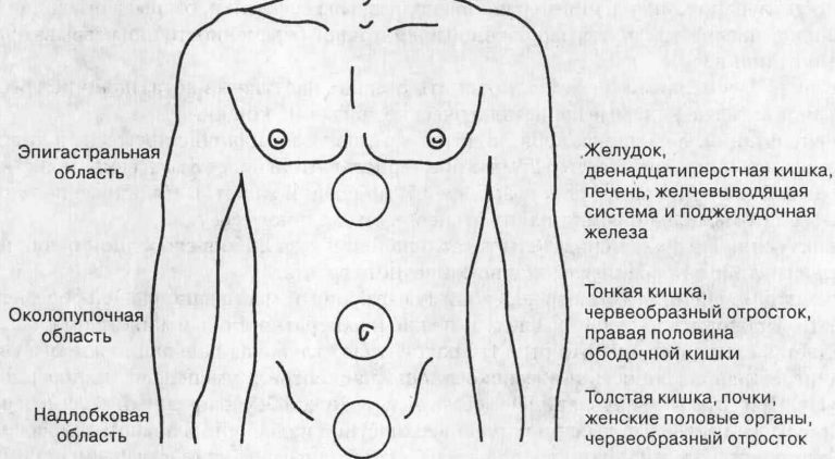 Боль справа от пупка при остеохондрозе