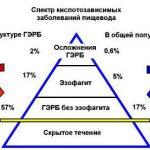 Кислотозависимые заболевания, индивидуальные варианты антисекреторного эффекта различных групп ИПН